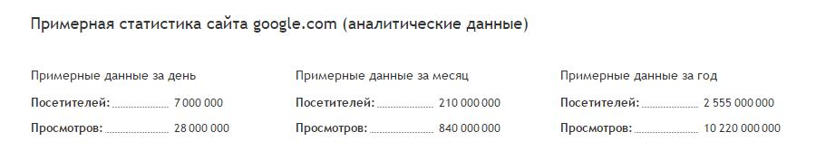 Как проверить статистику трафика сайта