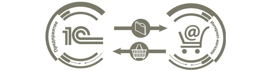 Синхронизация и интеграция 1С с интернет магазином