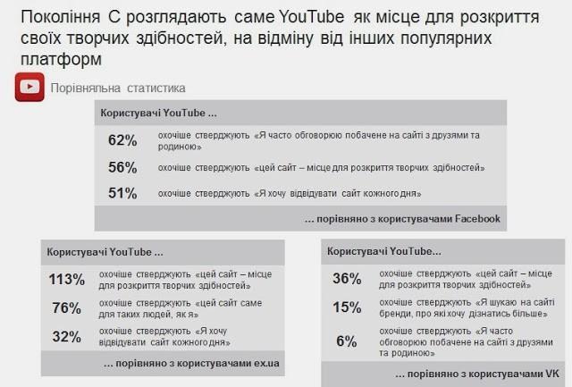 Google рассказал, как украинцы используют YouTube