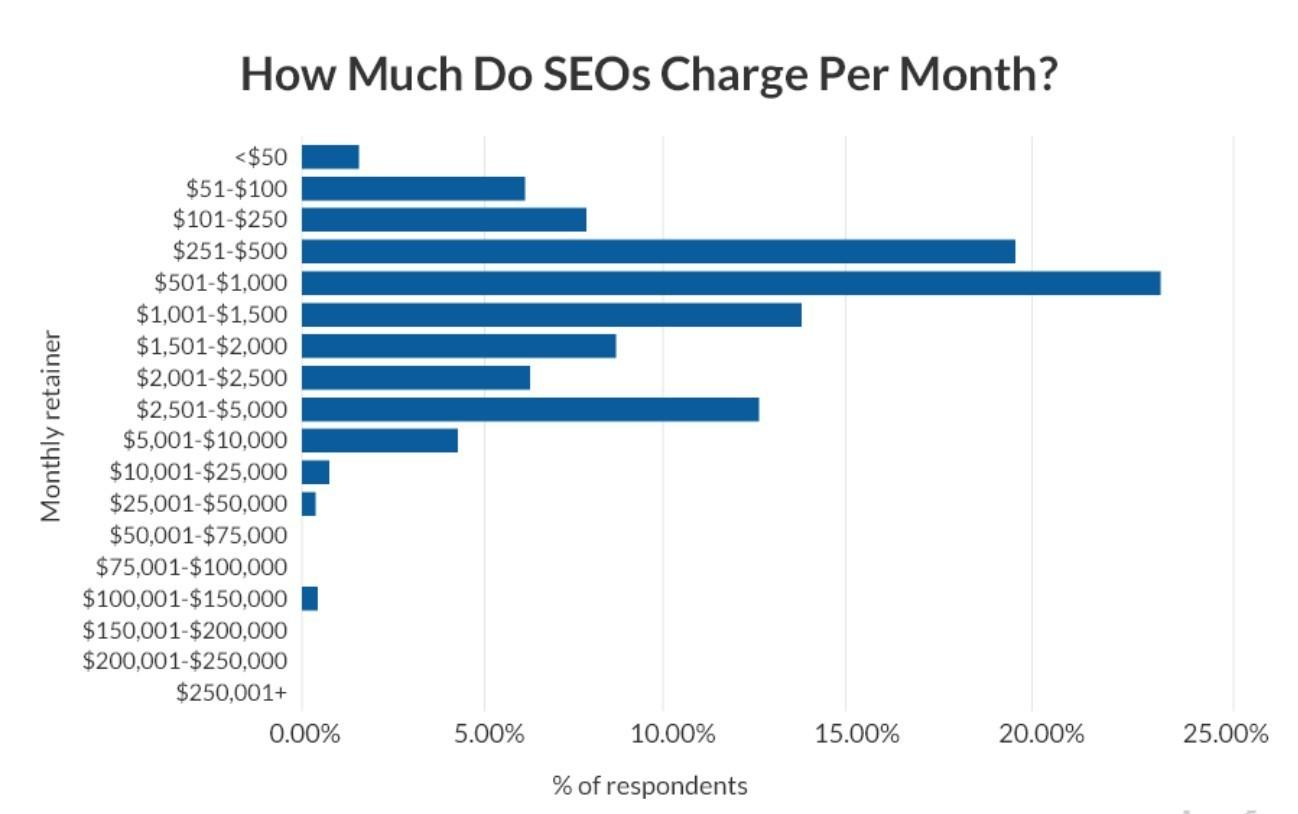 Сколько стоит SEO оптимизация сайта в США