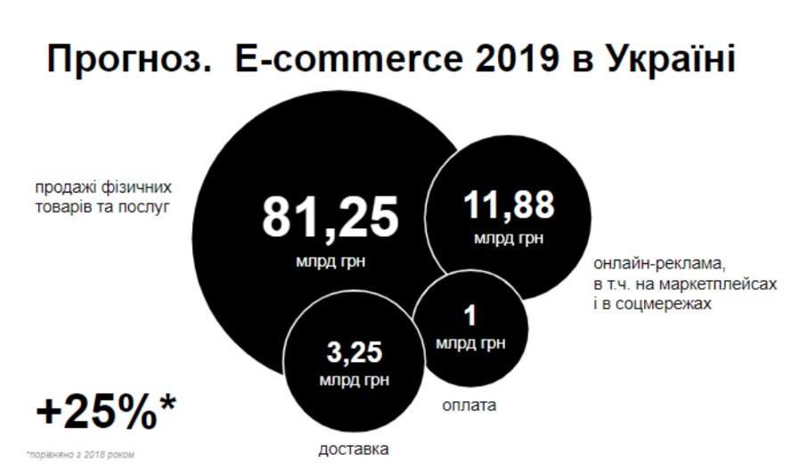 Все о продвижение интернет-магазина в 2019 (лонгрид)